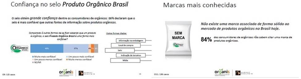 f7573bffd O Brasil dispõe de poucos dados oficiais sobre o mercado orgânico e o  Conselho Brasileiro da Produção Orgânica e Sustentável (Organis) completa  seu primeiro ...