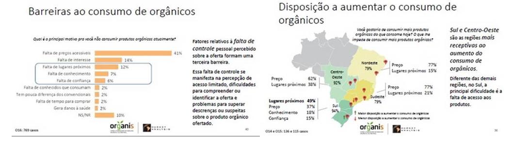 879122490 Conclusões – 15% da população urbana são consumidores de produtos orgânicos,  em especial a região sul onde o consumo é o dobro do consumo nacional.