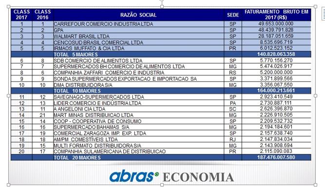 O setor supermercadista brasileiro registrou faturamento de R  353 e102a157846
