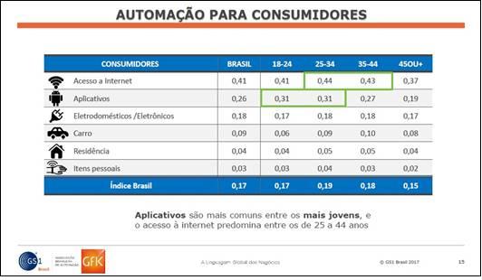 Estudo inédito mede nível de automação da indústria e do varejo n... ea47d96b69967