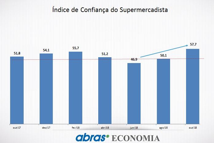 58515087a As vendas reais do autosserviço acumulam crescimento de 1,90%, de janeiro a  outubro, na comparação com o mesmo período do ano passado, de acordo com o  ...