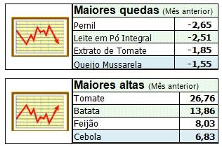 b9a70765d ... de março foram registradas nos produtos: pernil, leite em pó integral,  extrato de tomate e queijo mussarela. As principais altas foram nos itens:  tomate ...