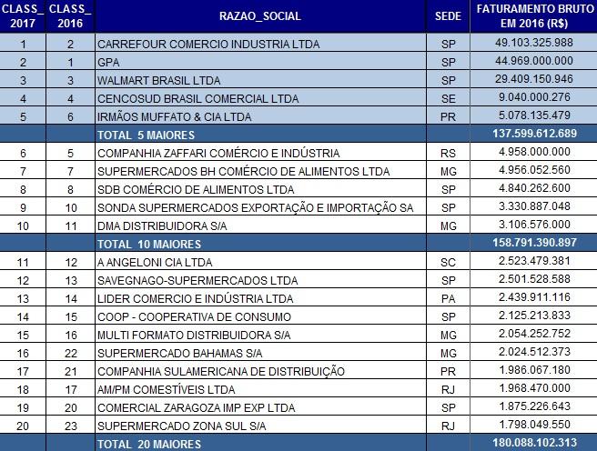 9a19cc0e990 O setor supermercadista brasileiro registrou faturamento de R  338