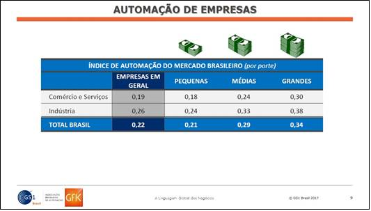 ac262892e3d Estudo inédito mede nível de automação da indústria e do varejo no Brasil