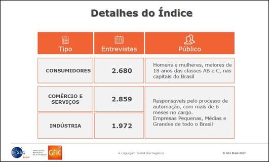3bb862426 A Associação Brasileira de Automação-GS1 Brasil apresenta o Índice de  Automação do Mercado Brasileiro, um estudo inédito no mundo com o objetivo  de medir o ...