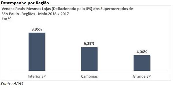 O desempenho por regiões demonstra que o crescimento foi mais pronunciado  no interior de São Paulo. Já a Grande São Paulo seguiu com bons resultados 3d236c16df258