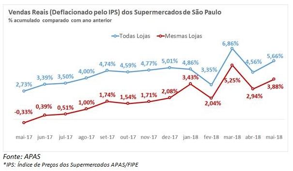 APAS  Vendas nos supermercados de SP crescem 10% em maio... 1a05eca0618
