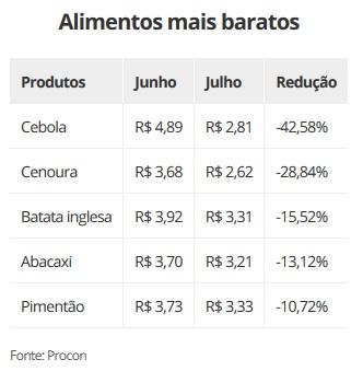7172fdd0b Frutas e verduras estão mais baratas nos supermercados de Fortaleza