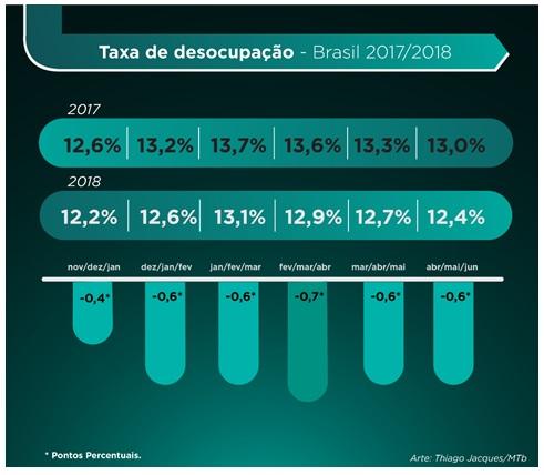 af3be53b6 Pesquisa do IBGE mostra recuperação gradual do emprego e renda...