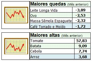 bc1ca7ae2 Os produtos com as maiores quedas nos preços em outubro foram: leite longa  vida, ovo, massa sêmola espaguete, e café torrado e moído.