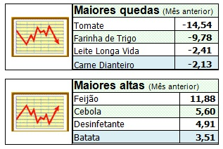 09a7a544c O ano de 2019 começou bem para o setor supermercadista, que registrou em  janeiro 2,95% de crescimento real - deflacionado pelo IPCA/IBGE - em  relação ao ...