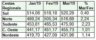 aae362180 A maior variação foi observada na Região Norte, 2,24%, chegando a R$  516,68, e a menor variação da cesta foi registrado na Região Sul.